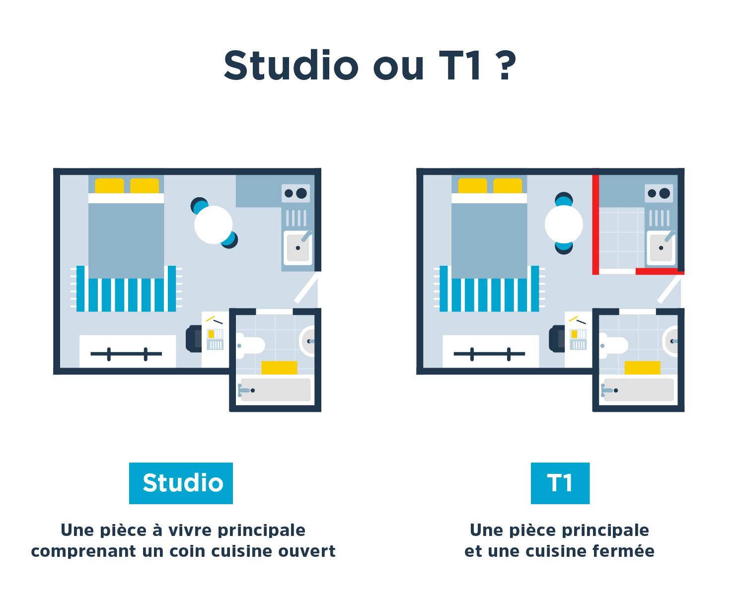 Les différences entre un T1 et un studio